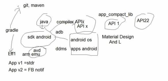 android studio architecture